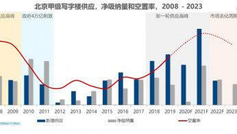 北京甲级写字楼整体市场需求持续回暖 灵活办公成新趋势