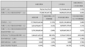 海康威视:前三季度营收420.2亿元 净利润84.4亿元
