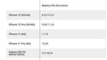 iPhone 12开启5G续航锐减 苹果官方回应称将做更多优化