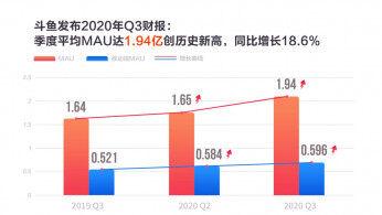 斗鱼第三季度MAU创历史新高至1.94亿 付费用户达790万