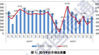 10月国内手机市场总体出货量同比下降27.3%,5G手机出货量占比提升至64.1%
